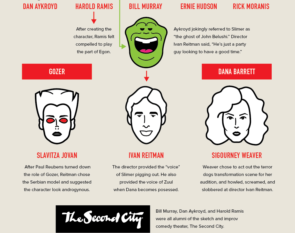 Ghostbusters 30th Anniversary Infographic by Mike Seiders at SDRS Creative