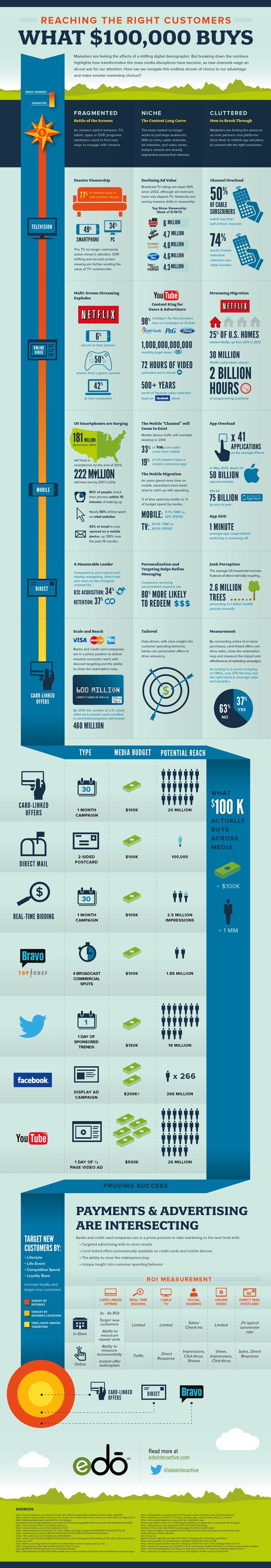 edo media landscape infographic